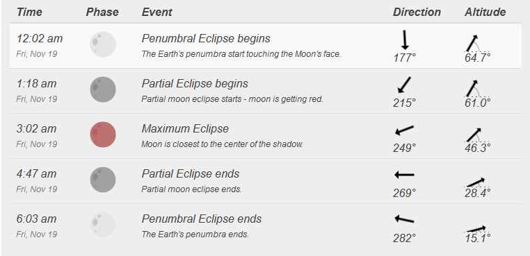 date and time.com lunar eclipse information